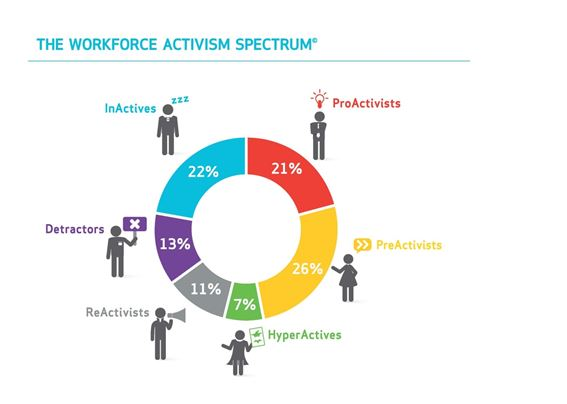«Εργαζόμενοι-Ακτιβιστές»-Ένα νέο κοινωνικό κίνημα στην ψηφιακή εποχή