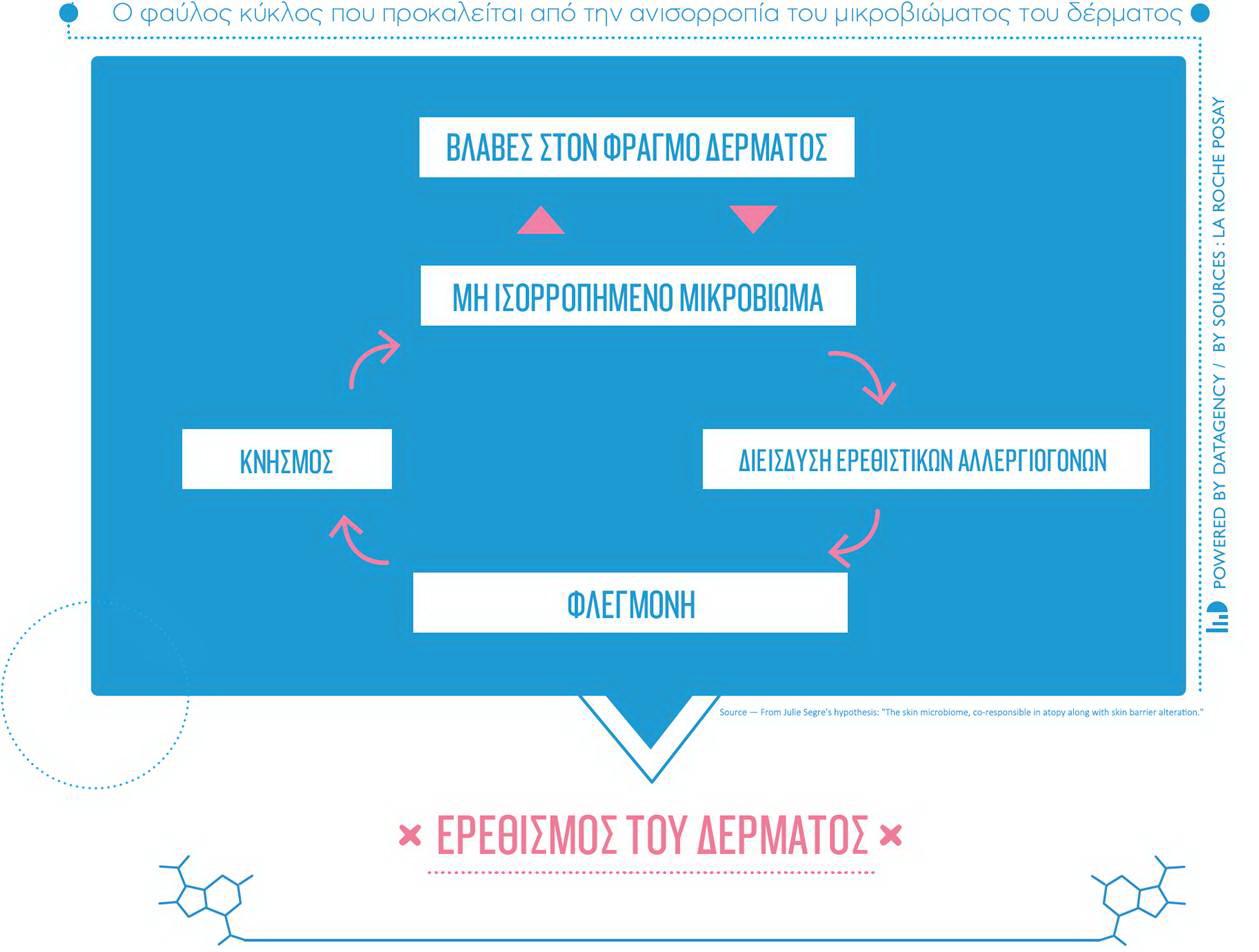 ΝΕΟ LIPIKAR BAUME AP+  Βελτιώνουμε τη καθημερινότητα των παιδιών με ατοπική δερματίτιδα