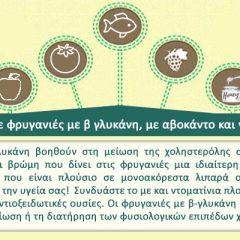 Συνδυάστε φρυγανιές με β γλυκάνη, με αβοκάντο και ντοματίνια